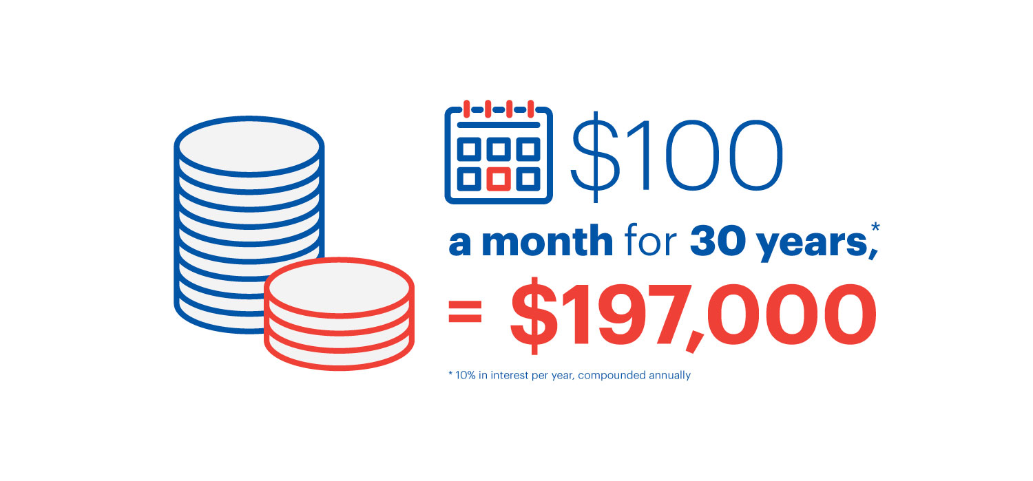 An info graphic explaining how you'd have $197,000 after 30 years of saving $100 per month.
