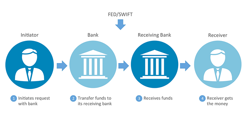 what banks do international wire transfers